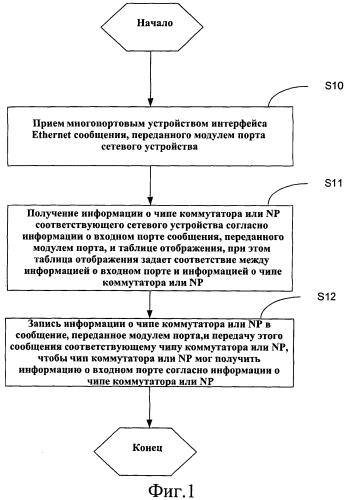 Многопортовое устройство интерфейса ethernet и способ идентификации его портов