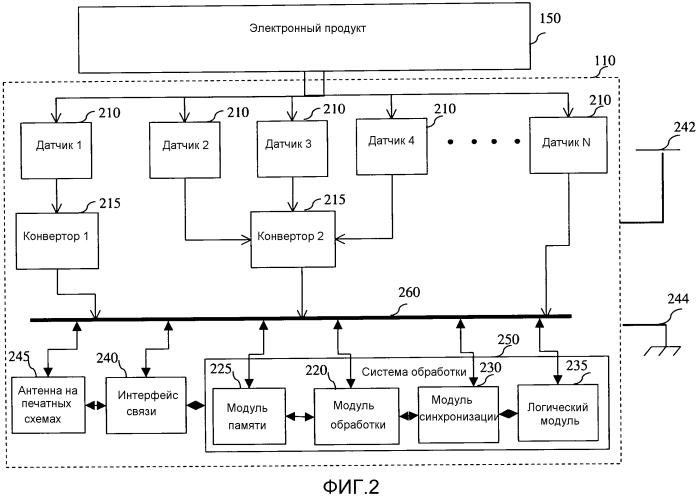 Устройства и способы для диагностики основанных на электронике продуктов