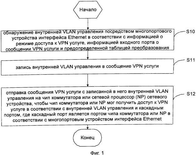 Многопортовое устройство интерфейса ethernet и способ доступа к vpn услуге интерфейса ethernet
