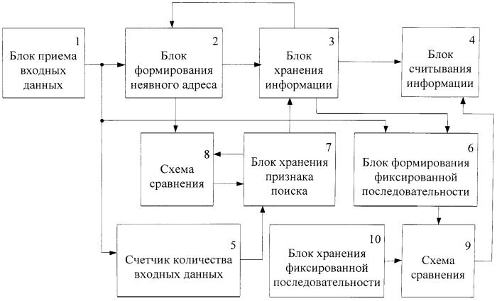 Способ динамического поиска блока информации по случайной выборке входных данных