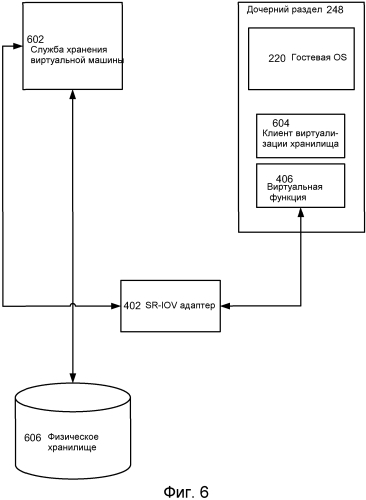 Технологические приемы выгрузки объекта назначения виртуального хранилища