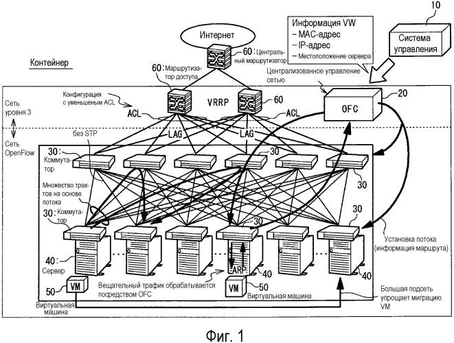 Сетевая система и способ управления сетью