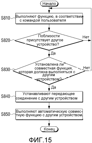 Способ для автоматического выполнения совместной функции и устройство его использующее