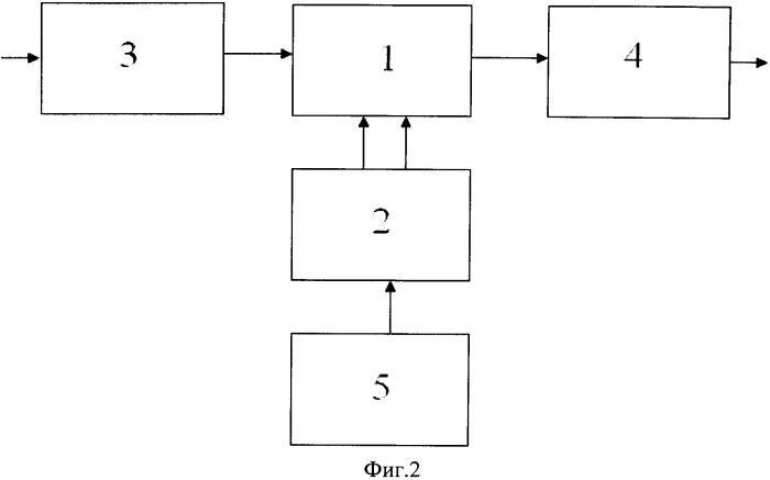 Способ и устройство прямого преобразования частоты для приемников спутниковой навигации глонасс