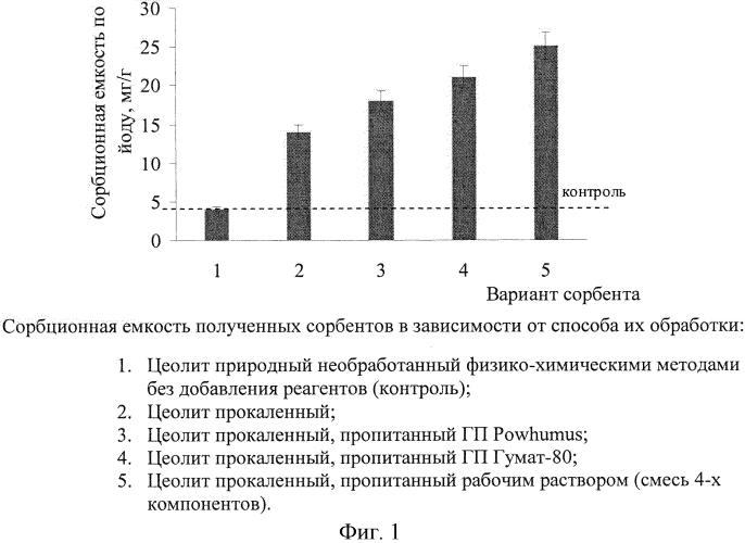 Способ детоксикации сточных вод, загрязненных солями мышьяка