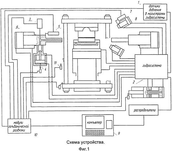 Устройство для гидроштамповки полых деталей из трубных заготовок