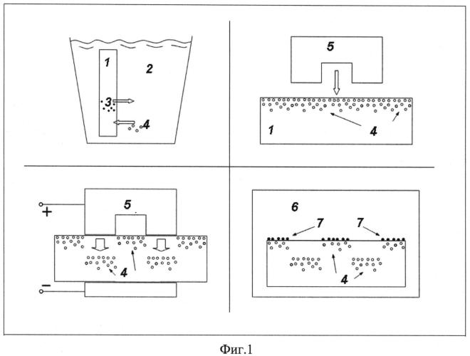 Способ получения структурированных сплошных и островковых пленок на поверхности стекла