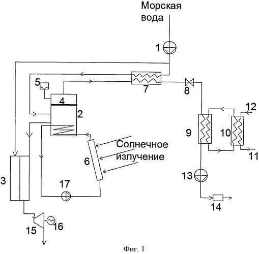 Опреснительная установка с получением холода и электроэнергии (варианты)