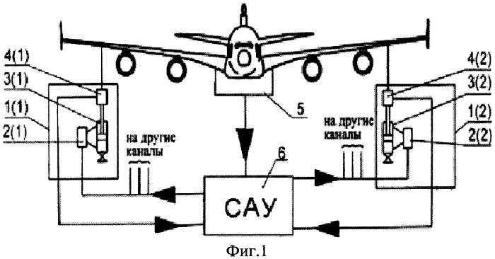 Способ стабилизации планера самолета в пространстве при прочностных испытаниях и устройство для его осуществления