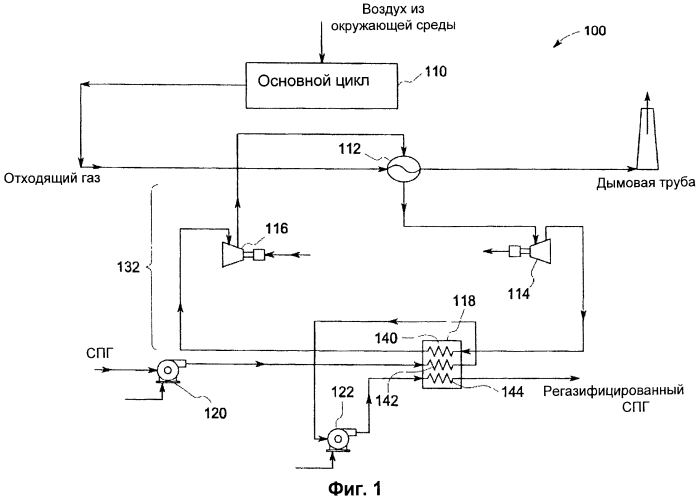 Регазификация сжиженного природного газа по циклу брайтона