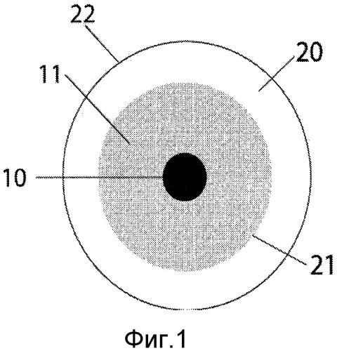 Контактные линзы с ярко окрашенной частью, располагающейся на склере