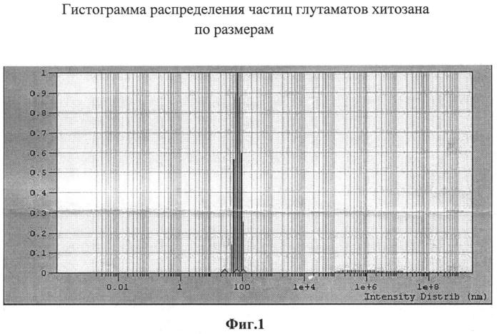 Способ получения наночастиц глутамата хитозана (варианты)