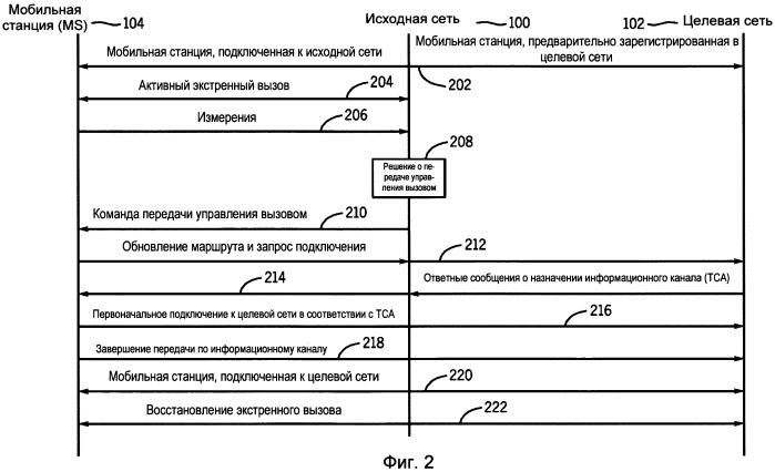 Способ перемещения экстренного вызова с коммутацией пакетов между сетями беспроводного доступа первого и второго типов и используемый в нем узел связи
