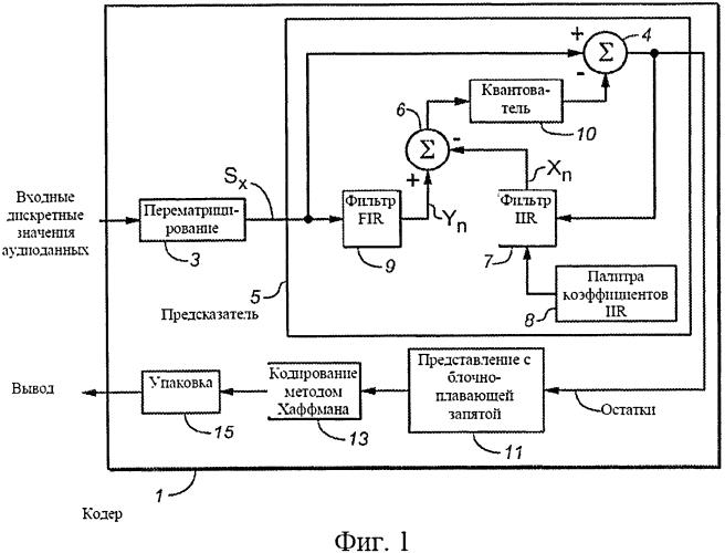 Способы и системы генерирования коэффициентов фильтра и конфигурирования фильтров