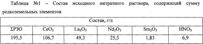 Способ выделения церия из нитратных растворов, содержащих сумму редкоземельных элементов