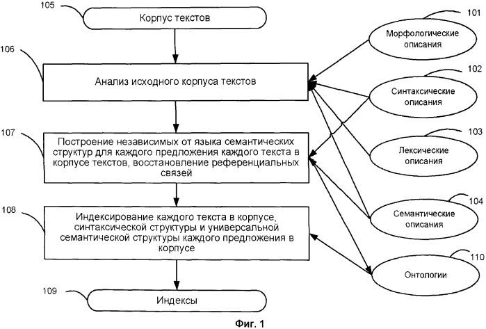Система и метод семантического поиска