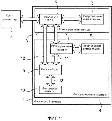 Способ управления фискальной памятью, монтажная схема фискального управления и фискальный принтер