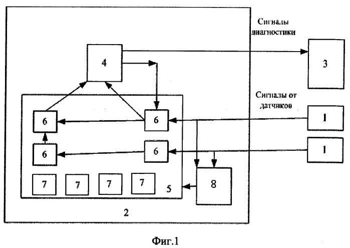 Способ и устройство технической диагностки сложного технологического оборудования на основе нейронных сетей