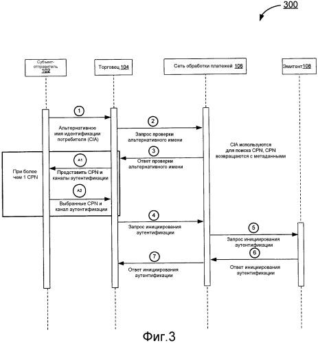 Обработка аутентификации удаленной переменной