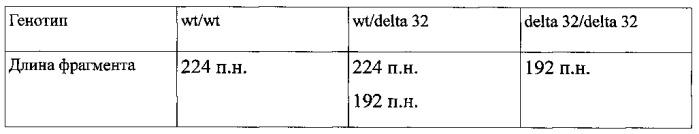 Способ определения аллельного полиморфизма ccr5 delta 32
