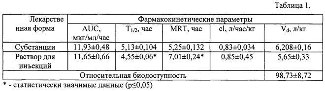 Фармацевтическая композиция в инъекционной форме с анальгетической активностью (варианты)