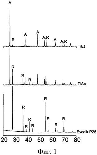 Способ получения термостабильного фотокатализатора на основе диоксида титана