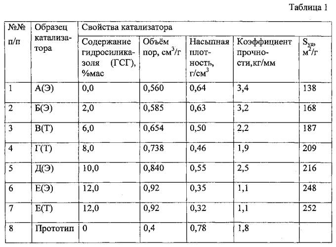 Способ получения катализаторов деметаллизации нефтяных фракций