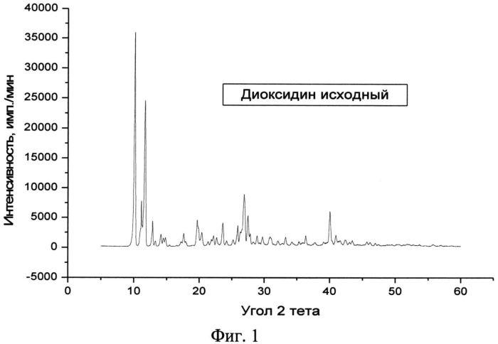 Кристаллическая β-модификация 2,3-бис-(гидроксиметил)хиноксалин-n,n-диоксида, способ ее получения и фармацевтическая композиция на её основе