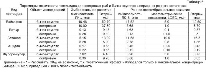 Способ оценки токсичности загрязнителей вод азово-черноморского бассейна