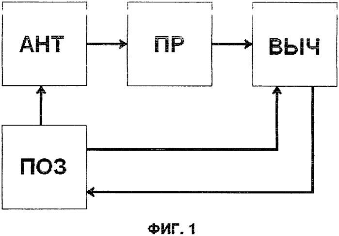Метод обнаружения и определения пространственного местоположения перемещающихся воздушных объектов искусственного происхождения посредством измерения интенсивности изотропного космического реликтового излучения