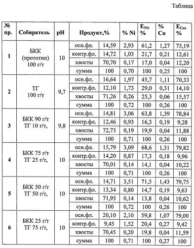Реагент для флотации сульфидных медно-никелевых руд