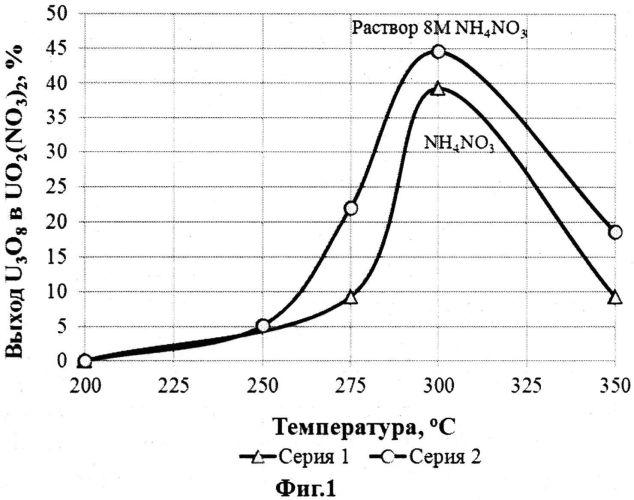 Способ получения нитрата уранила