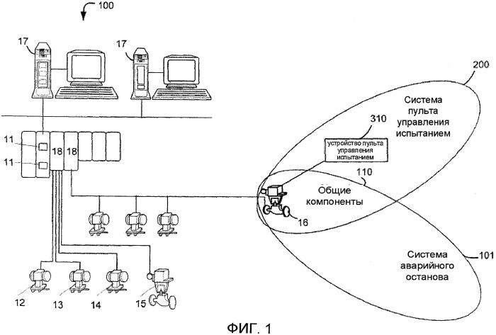 Устройство, система пульта управления и способ для проведения испытания противоаварийного оборудования