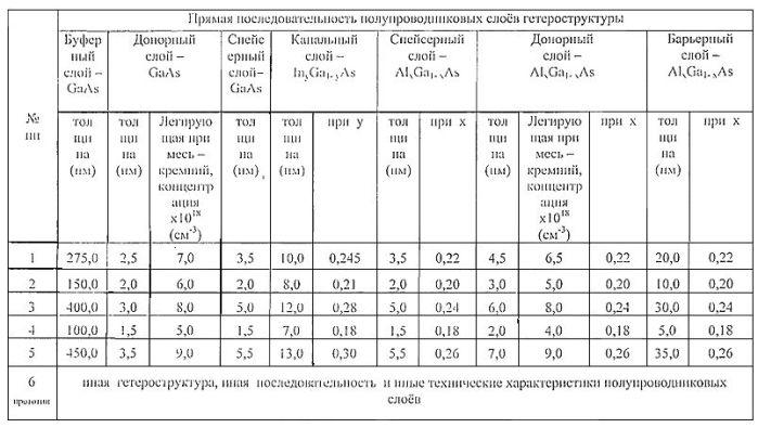 Полупроводниковая гетероструктура
