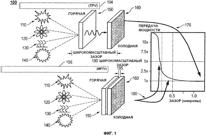 Метод и устройство термофотоэлектрических преобразователей с микронным зазором (мртv) высокой степени с субмикронным зазором
