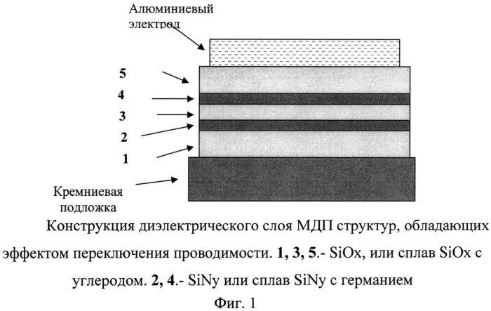 Конструкция диэлектрического слоя для мдп cтруктур, обладающих эффектом переключения проводимости