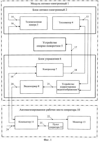 Мультиспектральная система и способ оптико-электронного наблюдения охраняемой территории