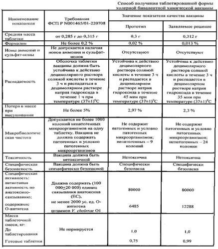 Способ получения таблетированной формы холерной бивалентной химической вакцины