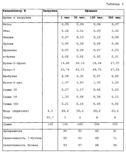 Способ дегидратации и изомеризации с4-спиртов с использованием аморфного твердого вещества с адаптированной пористостью