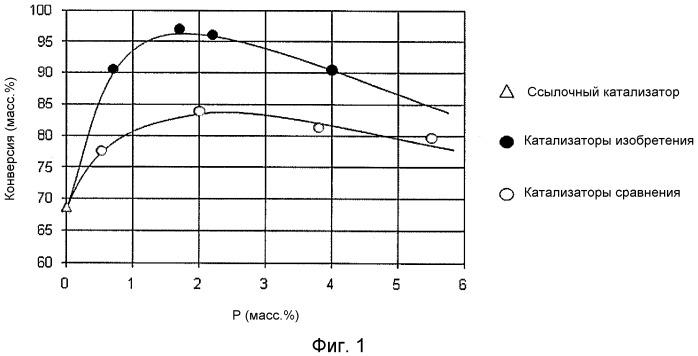 Улучшенный способ получения катализатора на основе цеолита для превращения метанола в олефины