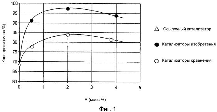 Способ получения катализатора на основе цеолита для превращения метанола в олефины