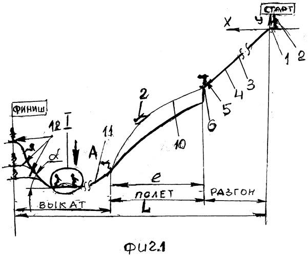 Способы прыжков на коньколыжах с трамплинов по системе дас.