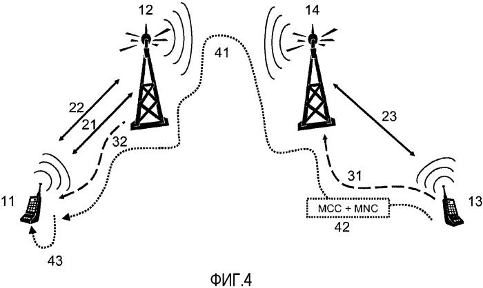 Устройство связи и способ для сети мобильной связи
