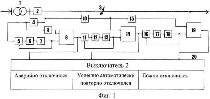 Способ контроля аварийного отключения, успешного автоматического повторного включения и последующего ложного отключения головного выключателя линии электропередачи