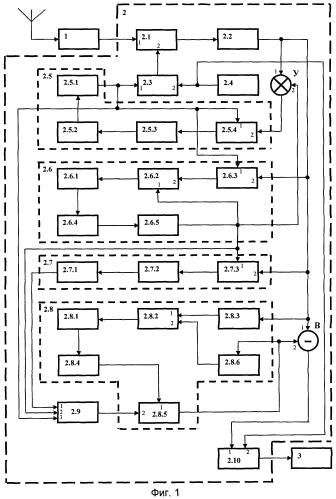 Компенсатор радиопомех для обеспечения электромагнитной совместимости отечественной нап гнсс с отечественным средством радиоподавления нап противника при работе на совпадающих частотах