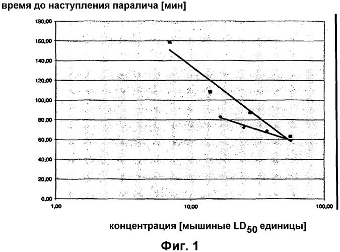 Анализ для количественного определения клостридиального нейротоксина