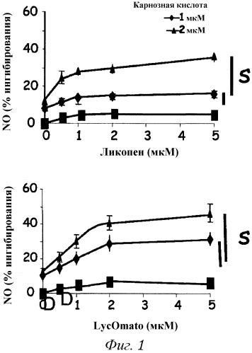 Синергические комбинации каротиноидов и полифенолов