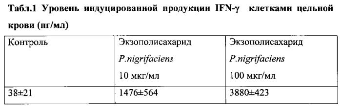 Индуктор гамма интерферона