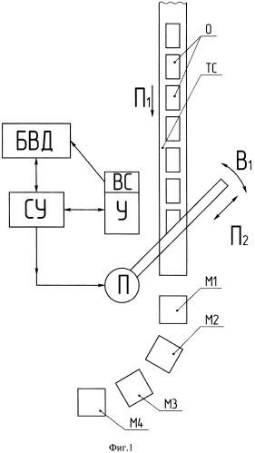 Комплекс контроля материалов