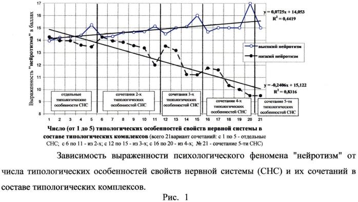 Способ прогнозирования психологических особенностей темперамента человека